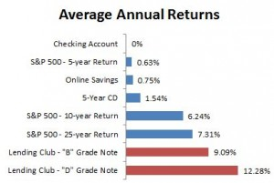 Average annual returns 1
