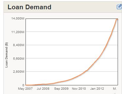 Loan Demand