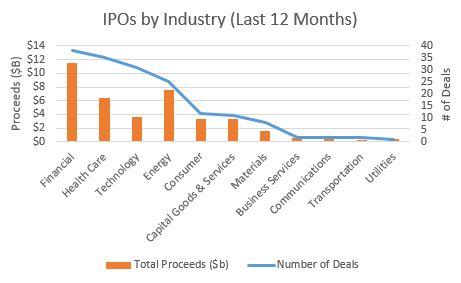 Lending Club IPO 1