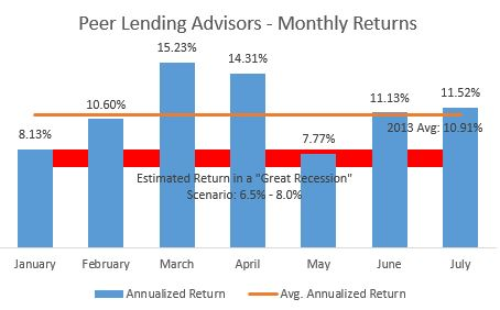 Peer Lending Returns - July - Great Recession