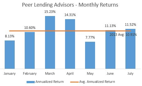 Peer Lending Returns - July